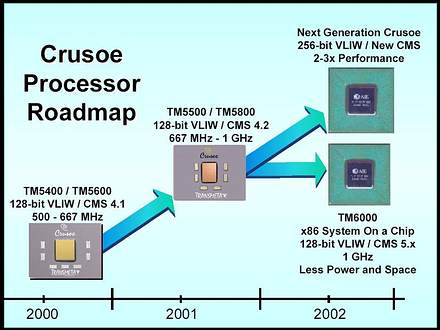 Teraflops Research Chip