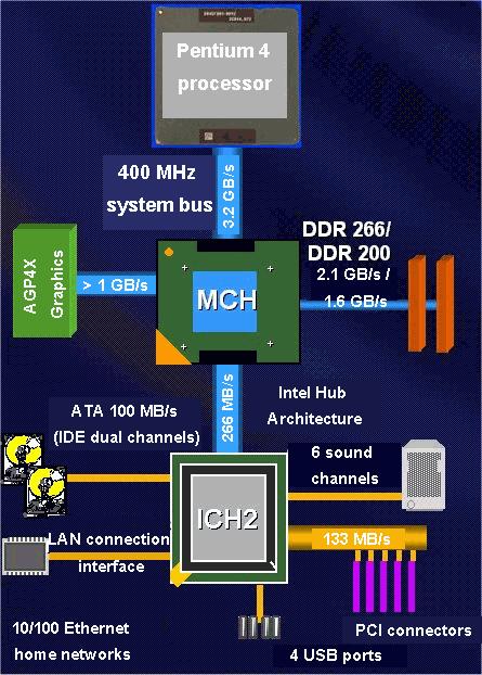 List of Intel codenames